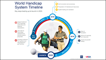 World Handicap System Timeline